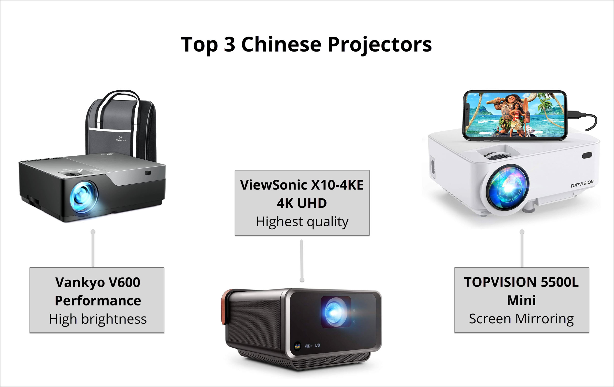 Top 3 Chinese Projectors